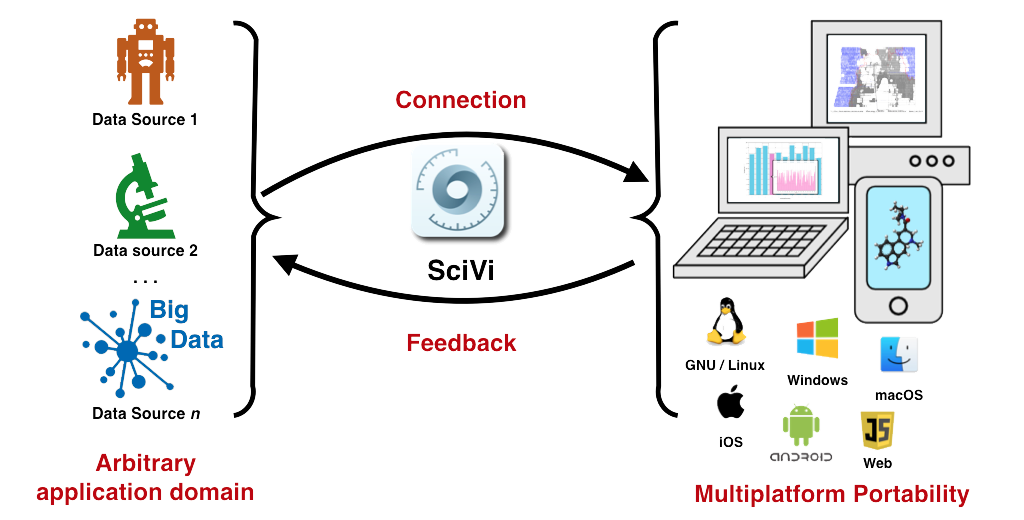 Main page - SciVi Tools